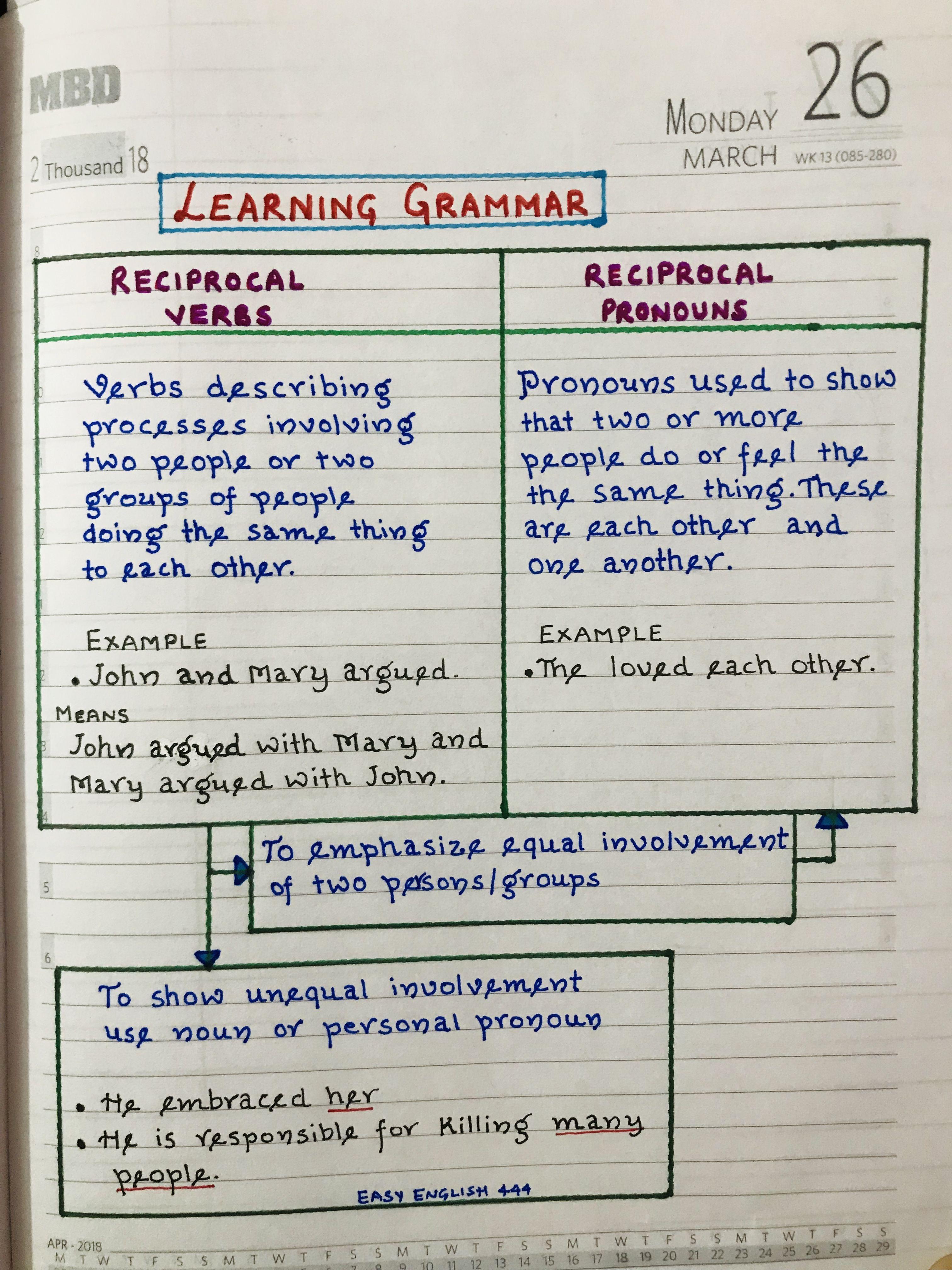 English Grammar Grammar English Learning