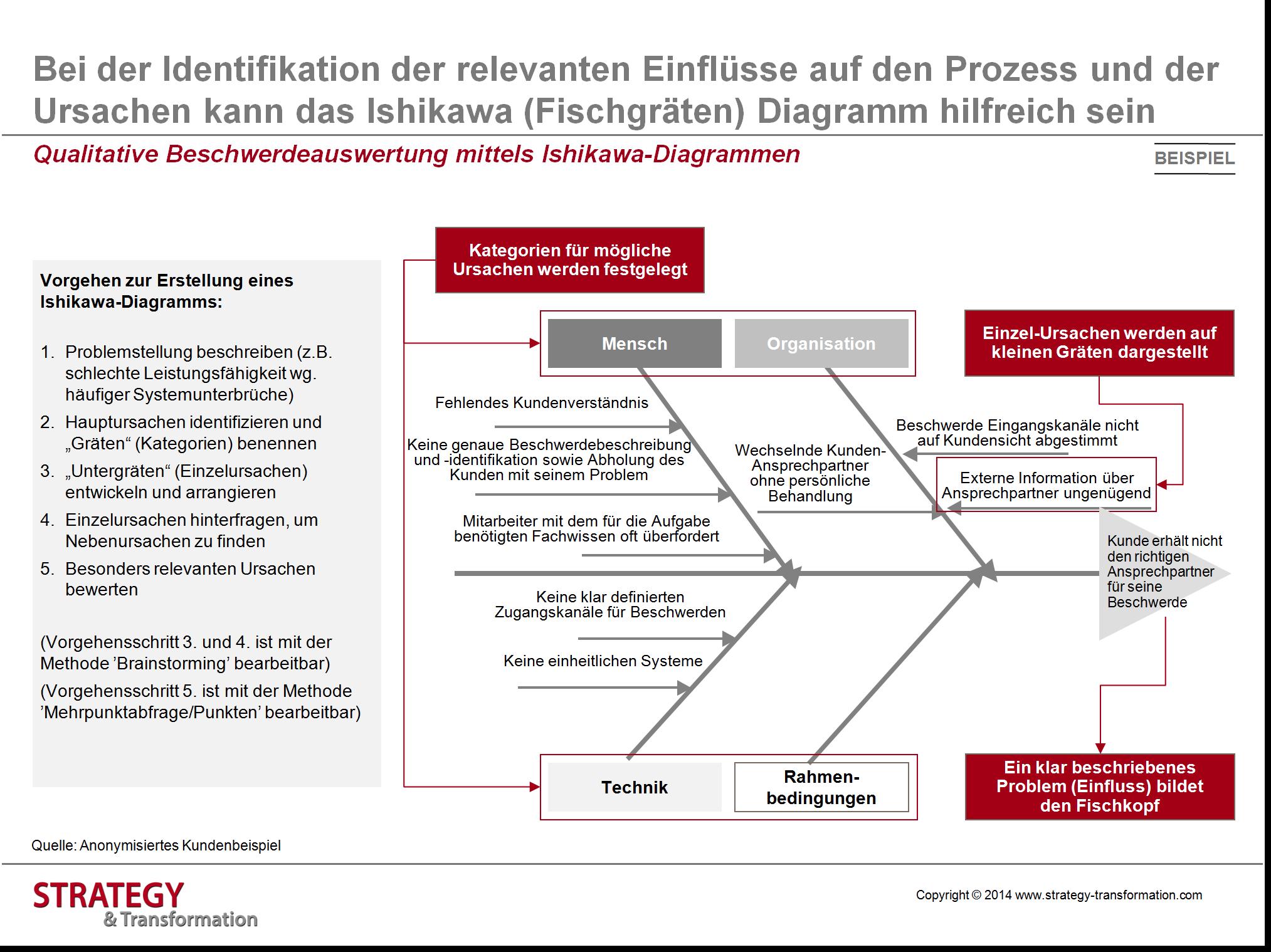 Bei der Identifikation der relevanten Einflüsse auf den Prozess und ...