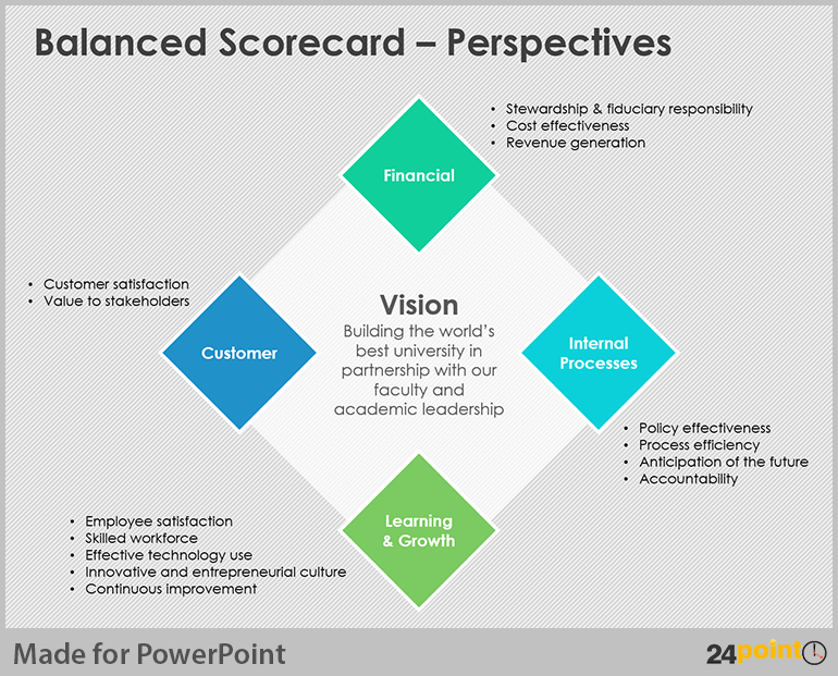 Easy tips to design balanced scorecard on powerpoint template and see how 24point0s balancedscorecard powerpoint template was used at the university of california to help their executive team to align their goals to toneelgroepblik Images
