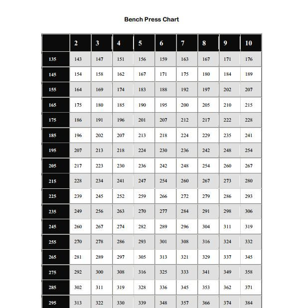 Printable bench press chart showing you what your max would be depending on the amount of reps also rh pinterest