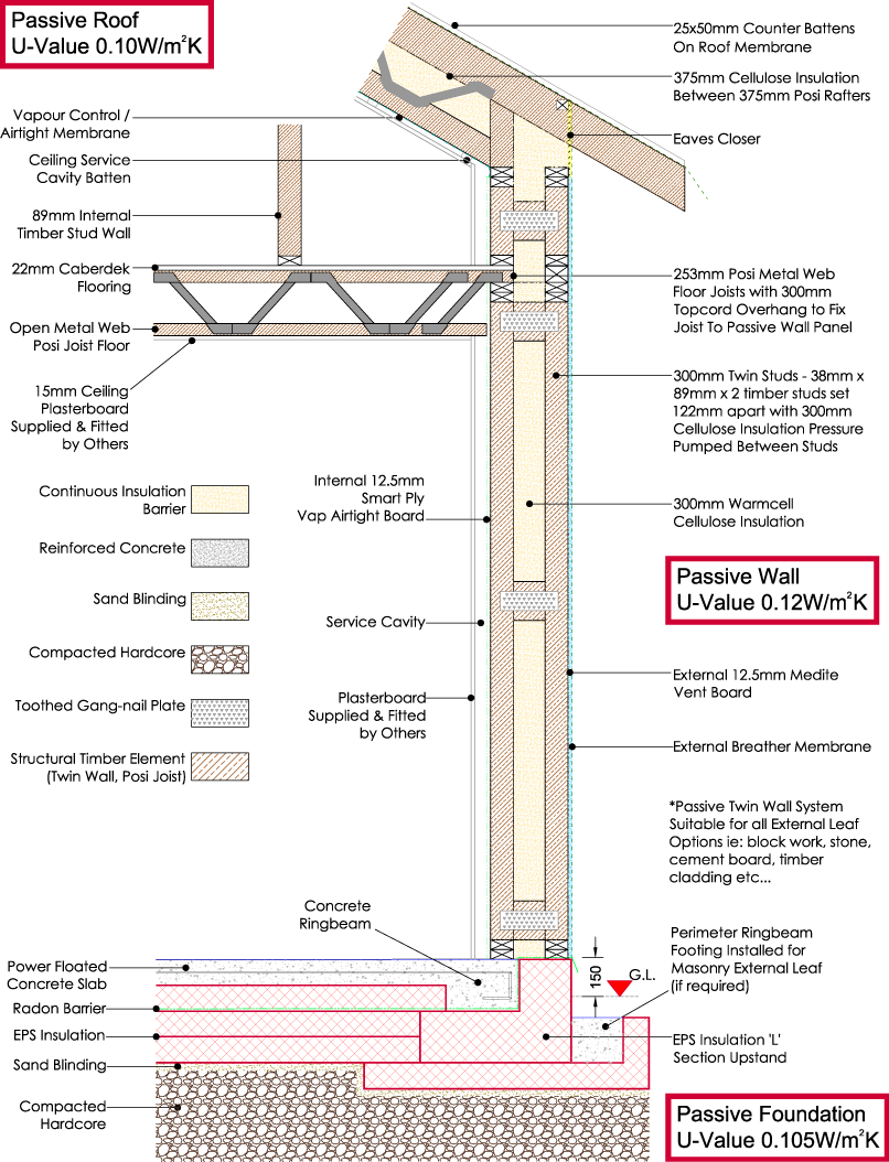 Passive House Technical Detail Of A Certified Passive House Constructed In The Uk In 2013 Client Passive House Passive House Design Timber Frame Construction