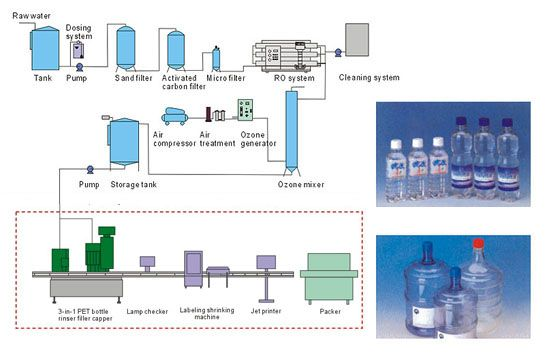 Mineral Water Bottling System S K Industries The