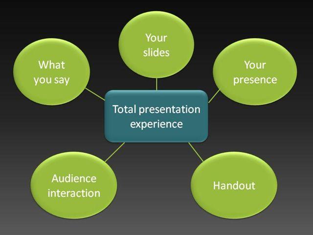 best topics for presentation