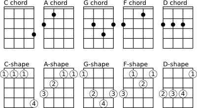 In part II we found the ukulele C chords. We will now use
