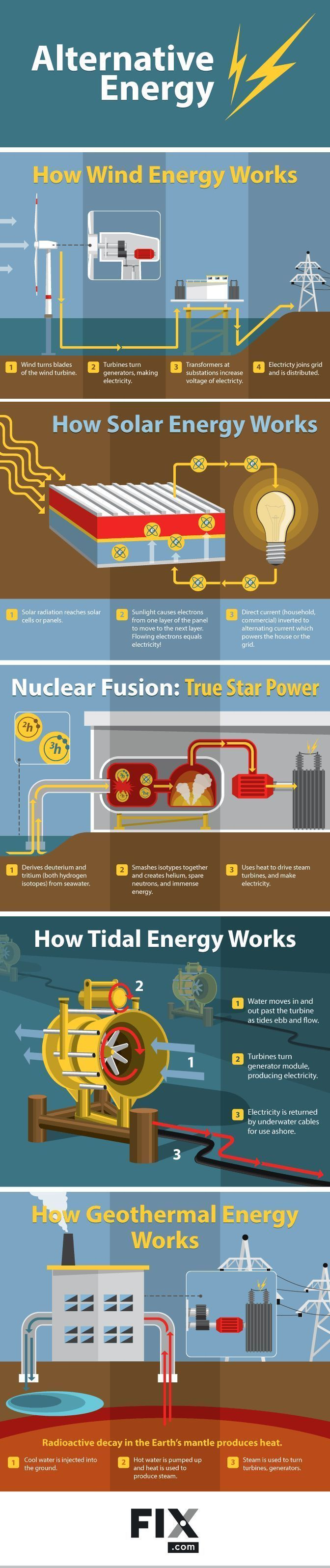 Understanding Alternative Energies #Infographic #Energy | Electrical ...