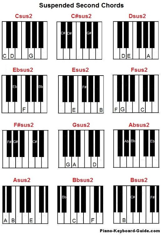 Suspended second chords on piano (sus4) Piano chords Pinterest