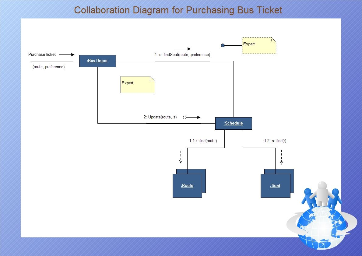 Uml collaboration diagram models how objects involved in a uml collaboration diagram models how objects involved in a scenario interact with each object instantiating pooptronica Choice Image