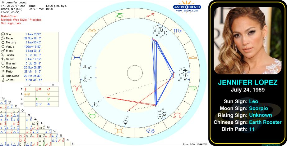 Celebrity Birth Charts | the aahl