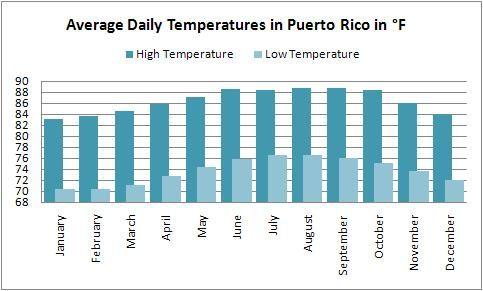 Cayman Islands Weather November  December St
