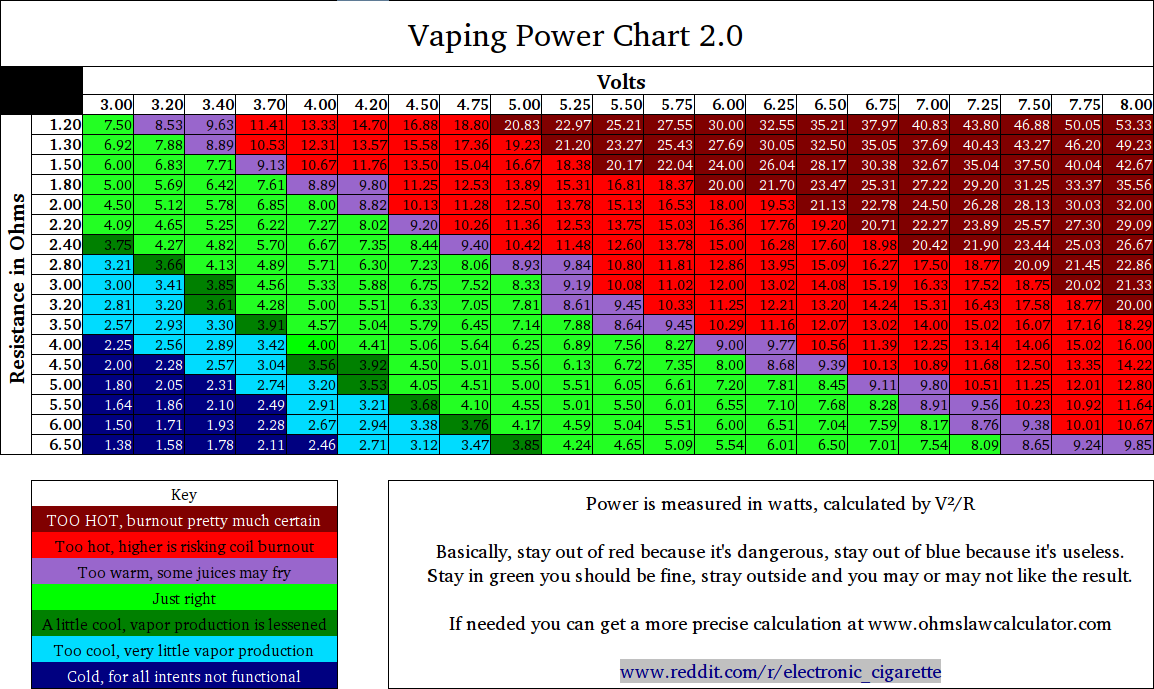 Ohm s law for vapers vaping power chart 2 0 keep calm vape on