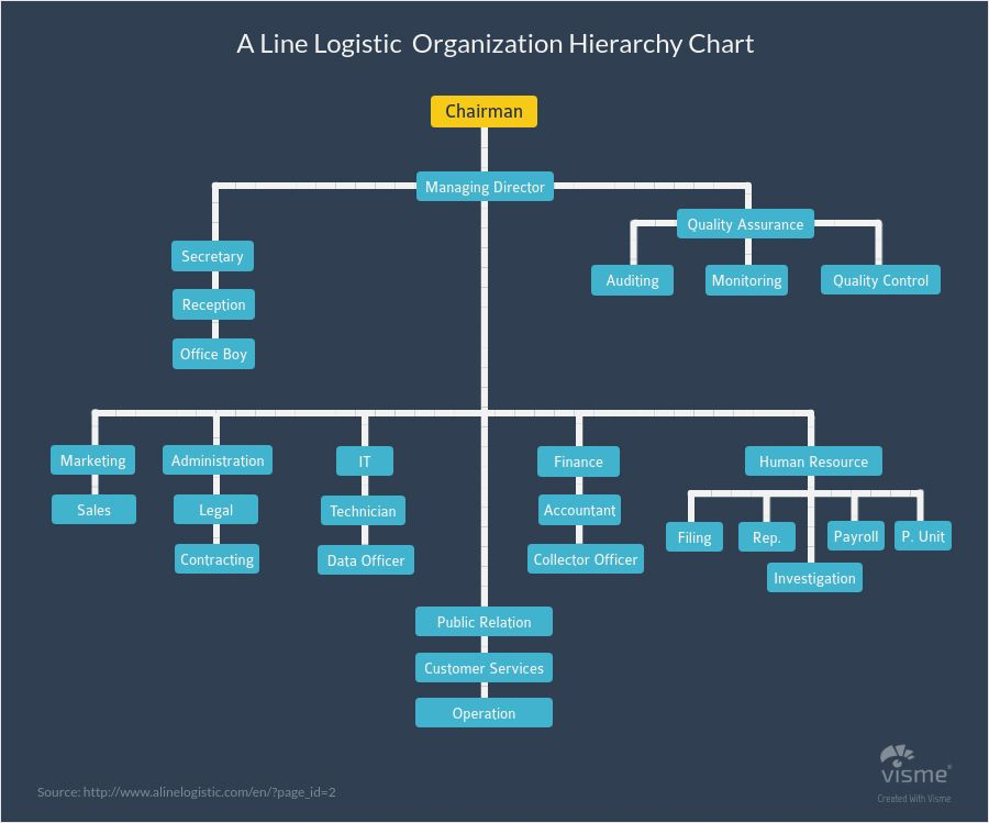 Business and finance hierarchy diagrams types of graphs and charts business and finance hierarchy diagrams types of graphs and charts ccuart Images