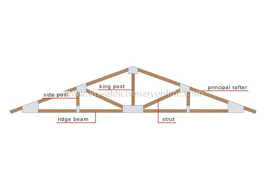 Parts of a roof truss building codes systems for Truss roof system