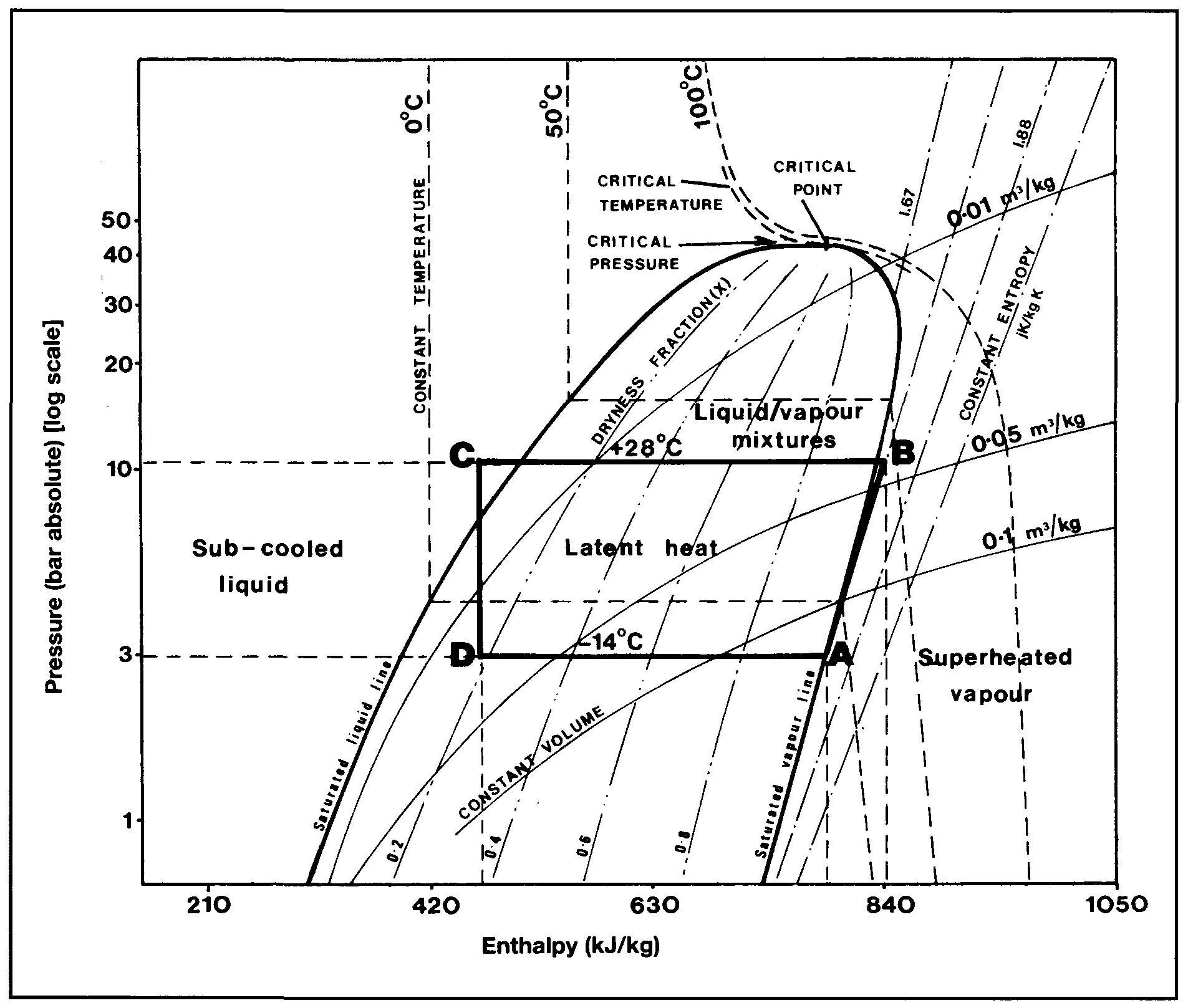 solar ammonia refrigeration