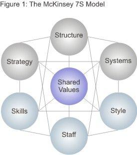 The McKinsey 7S Model | Leadership | Change management