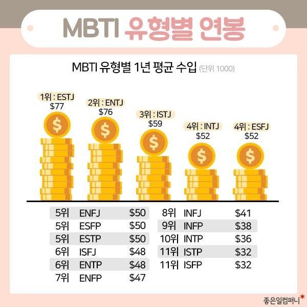 Mbti 성격유형 테스트 Intp유형 논리적인 사색가 Intp 짤 네이버 블로그 2020 라이프 스킬 심리학 성격 종류