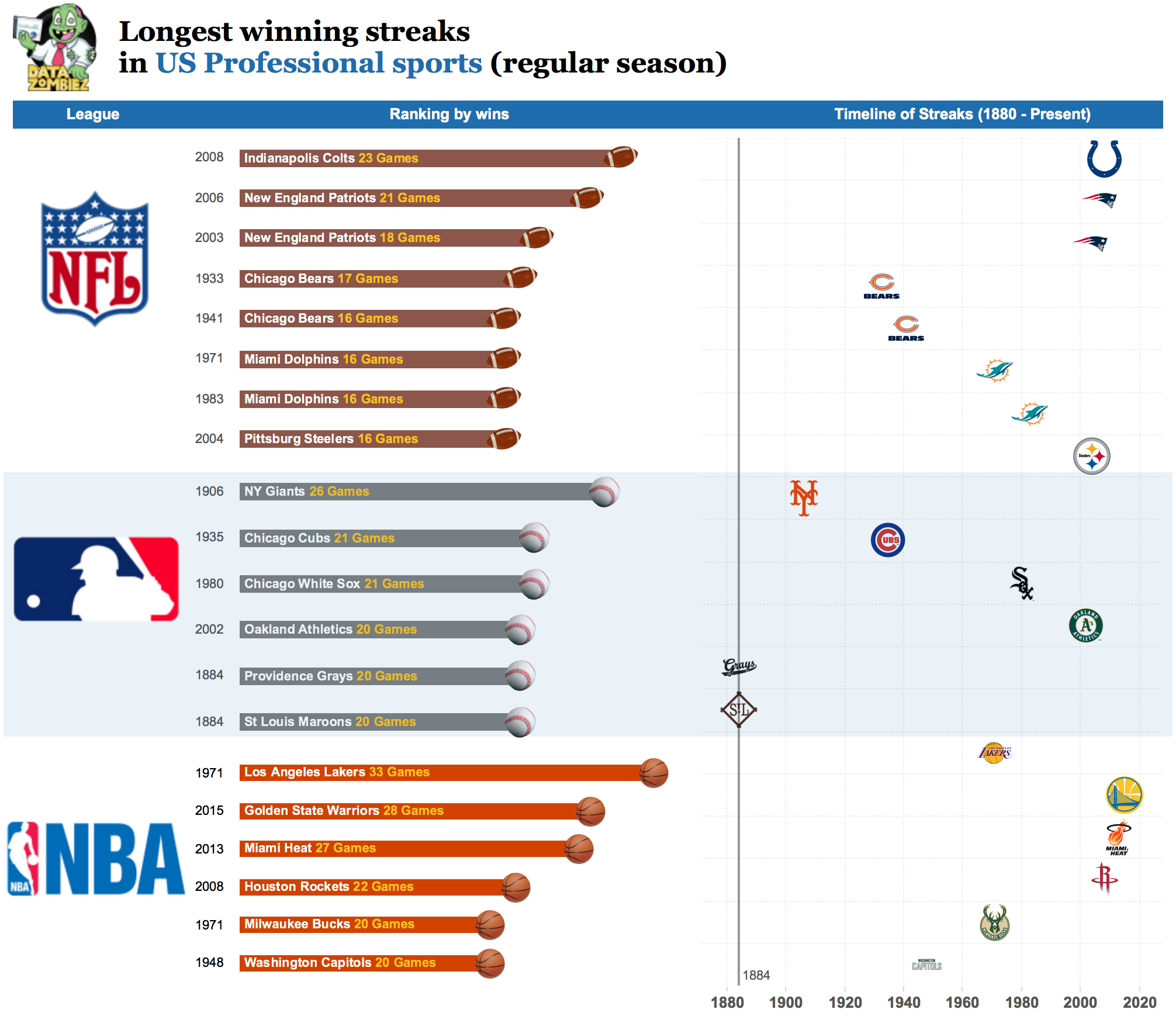 Longest winning streaks in US professional sports | Data