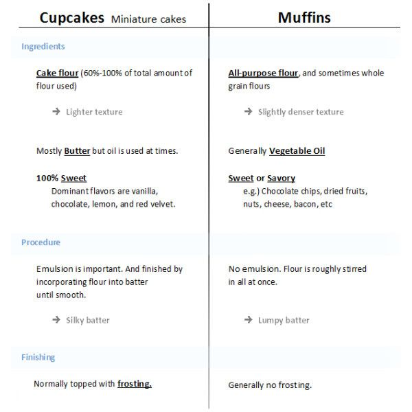 Cupcakes VS Muffins The Difference Small cupcakes, Cake flour - cupcake order form
