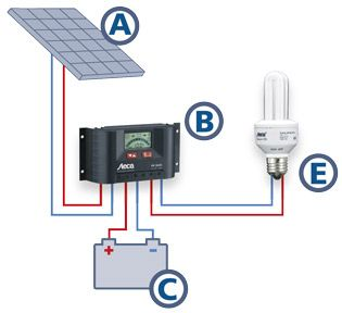 Great Solar Generators For Home Use | Solar Home System