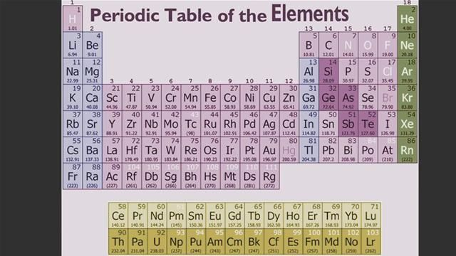 How to memorize the periodic table science social studies how to memorize the periodic table urtaz Gallery