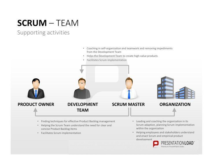 Professionelle Scrum PowerPoint-Vorlagen: Das Entwicklungs-Team ...