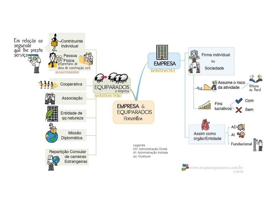 Conceito de Empresa e Equiparados para fins de Custeio do Previdência Social.