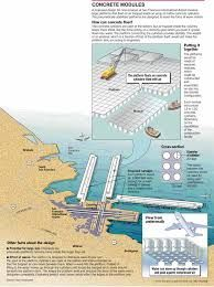 Runway Studies For Sfo And Badly Needed Too But With Oakland Across The Bay Hmmm Goog Airport Design San Francisco International Airport Aircraft Design