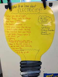 I am a huge fan of anchor charts. This is a great way to create a chart. The light bulb shape keeps the lesson focused and the thoughts focused on electricity.