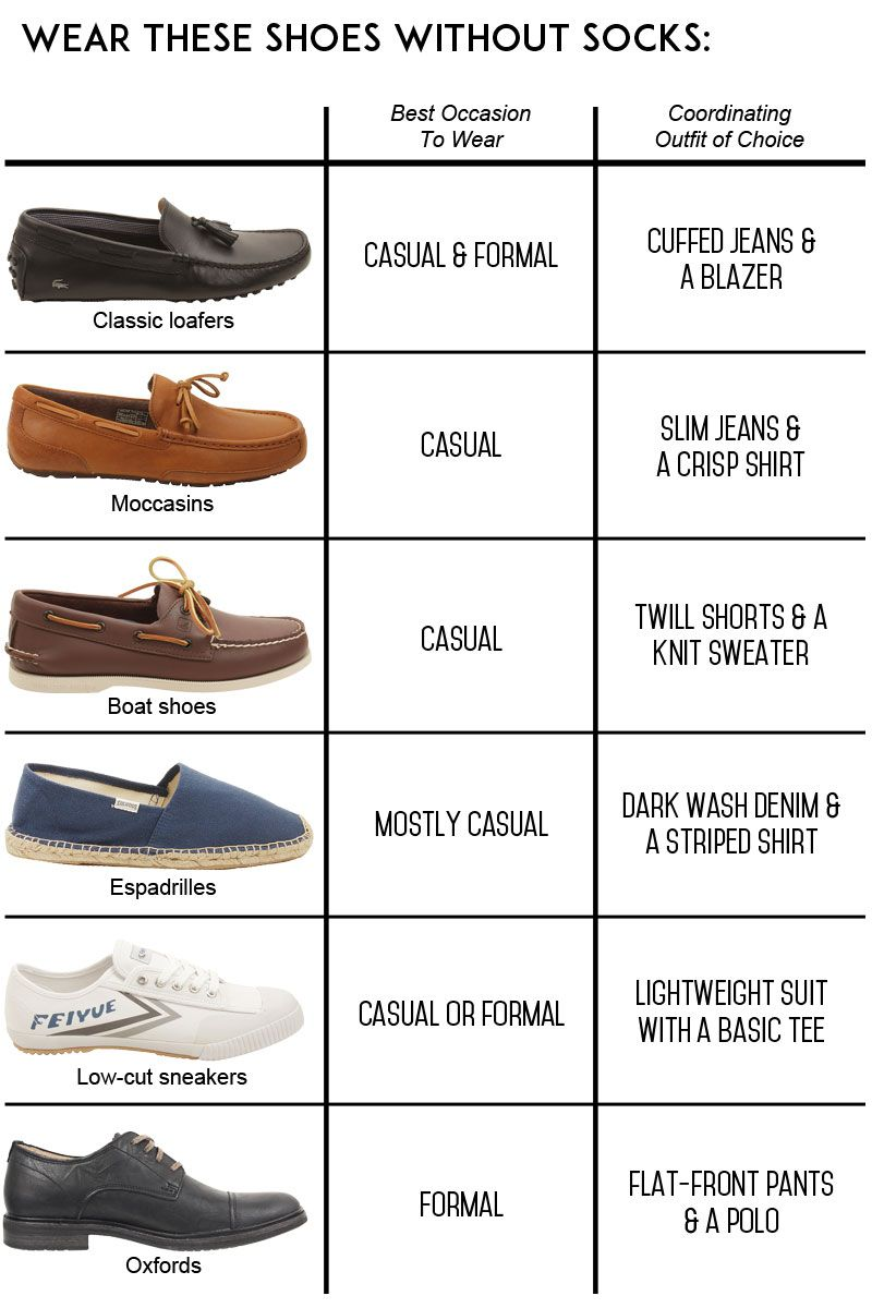 A Men's Guide to Wearing Shoes Without Socks | For the, Australia ...