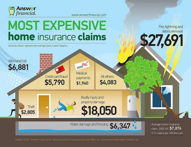 Most Expensive Homeowners Insurance Claims By Chad Catacchio Via