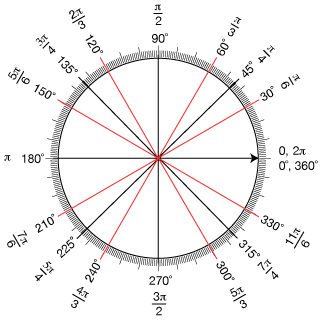 unit circle radians more trig diagrams 4th 6 weeks pinterest. Black Bedroom Furniture Sets. Home Design Ideas