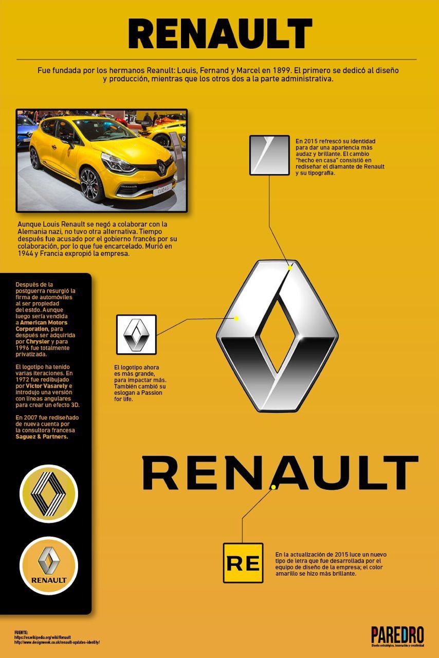 Renault: últimos cambios en su Identidad Visual #infografia #design #marketing