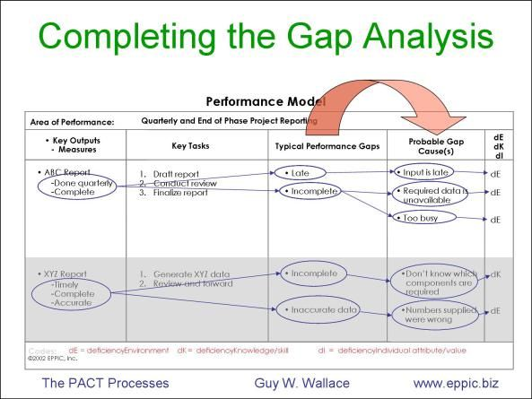 Capturing Ideal Performance And Gap Analysis On One Page The