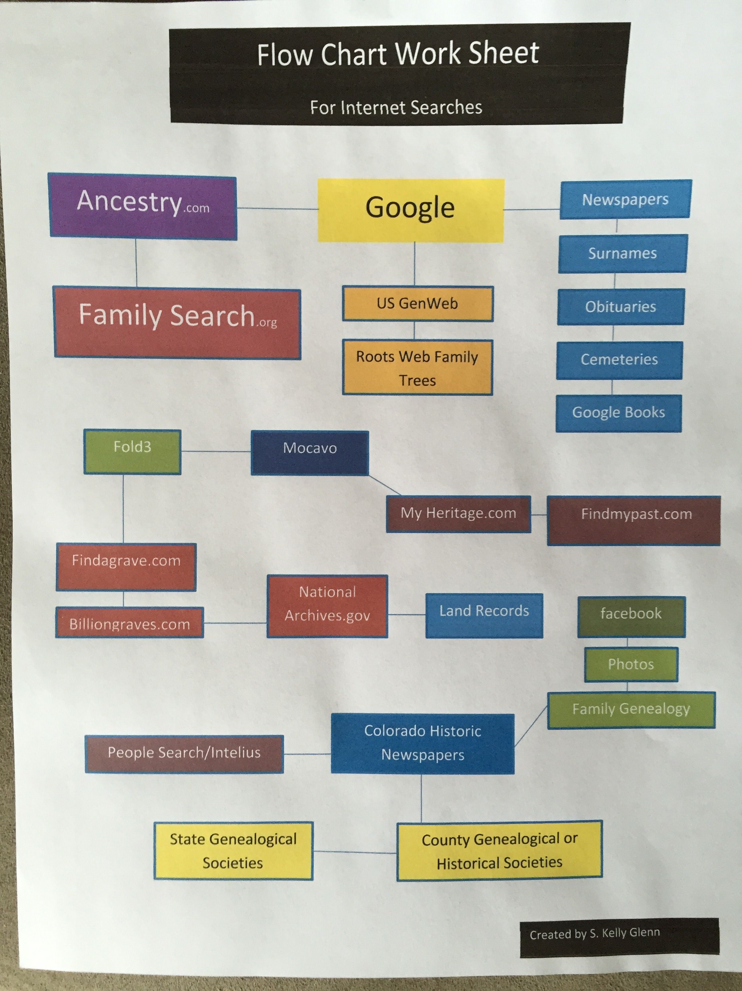 Pin By Nancy Asp On Genealogy