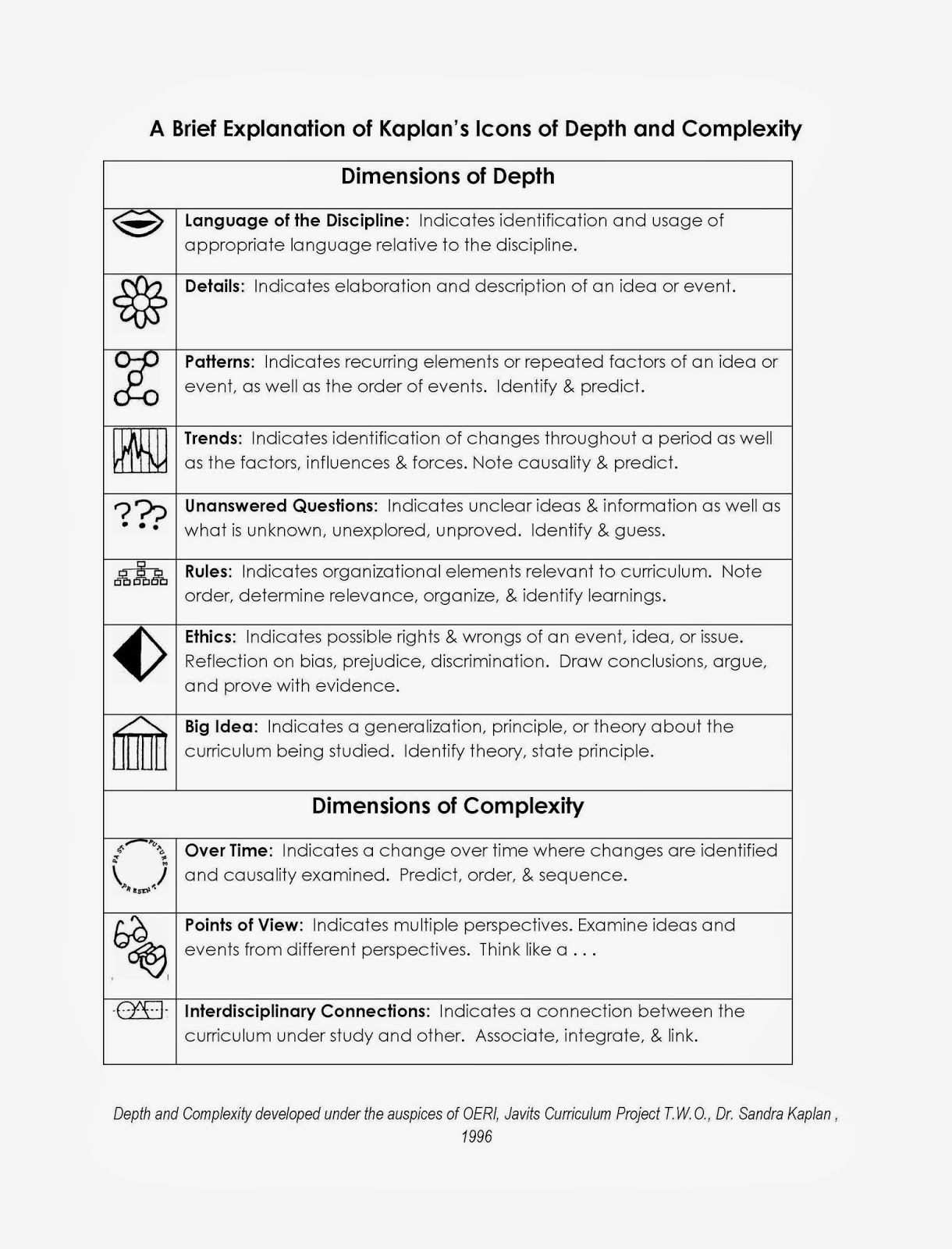 Depth And Complexity Chart With Explanation Jpg 1 220 1 600 Pixels 5th Grade Reading Wonder Depth