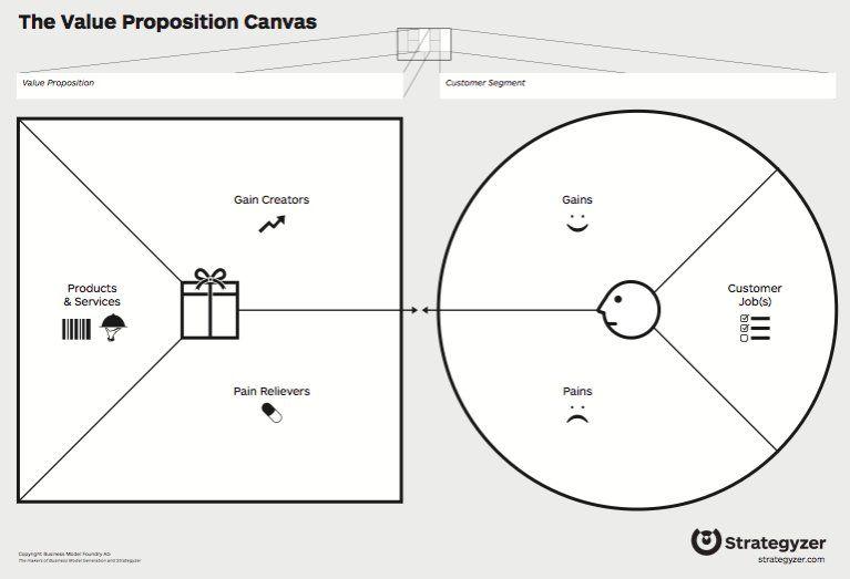 Strategyzer Value Proposition Canvas Produktentwicklung