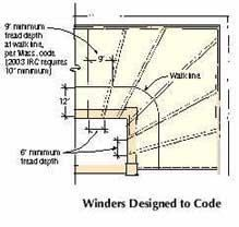 Foolproof Layout For Winding Stairs Staircase Layout Layout Stairs