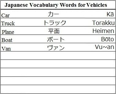 japanese vocabulary words for vehicles learn japanese no language barrier learn chinese. Black Bedroom Furniture Sets. Home Design Ideas