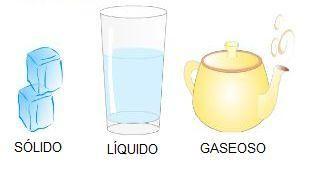 U D El Agua En Nuestro Planeta Estados Del Agua Santisima Trinidad Educacion Religiosa Catolica Quimica Del Agua