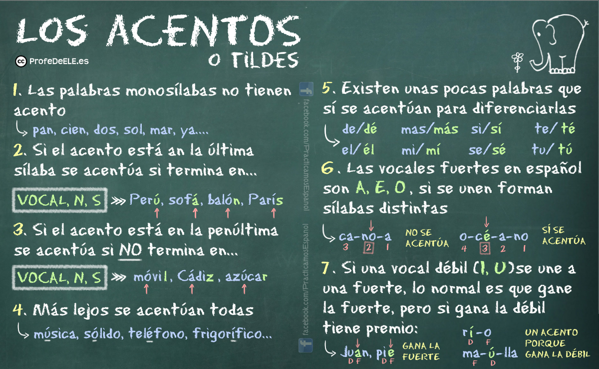 Actividad De Acentos O Tildes Profedeele Es Acentos En Espanol Reglas De Acentuación Planes De Lecciones De Español
