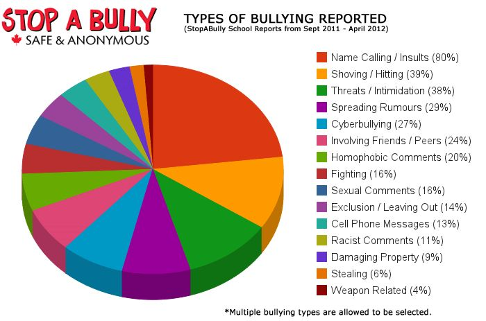 Cyber bullying reporting statistics