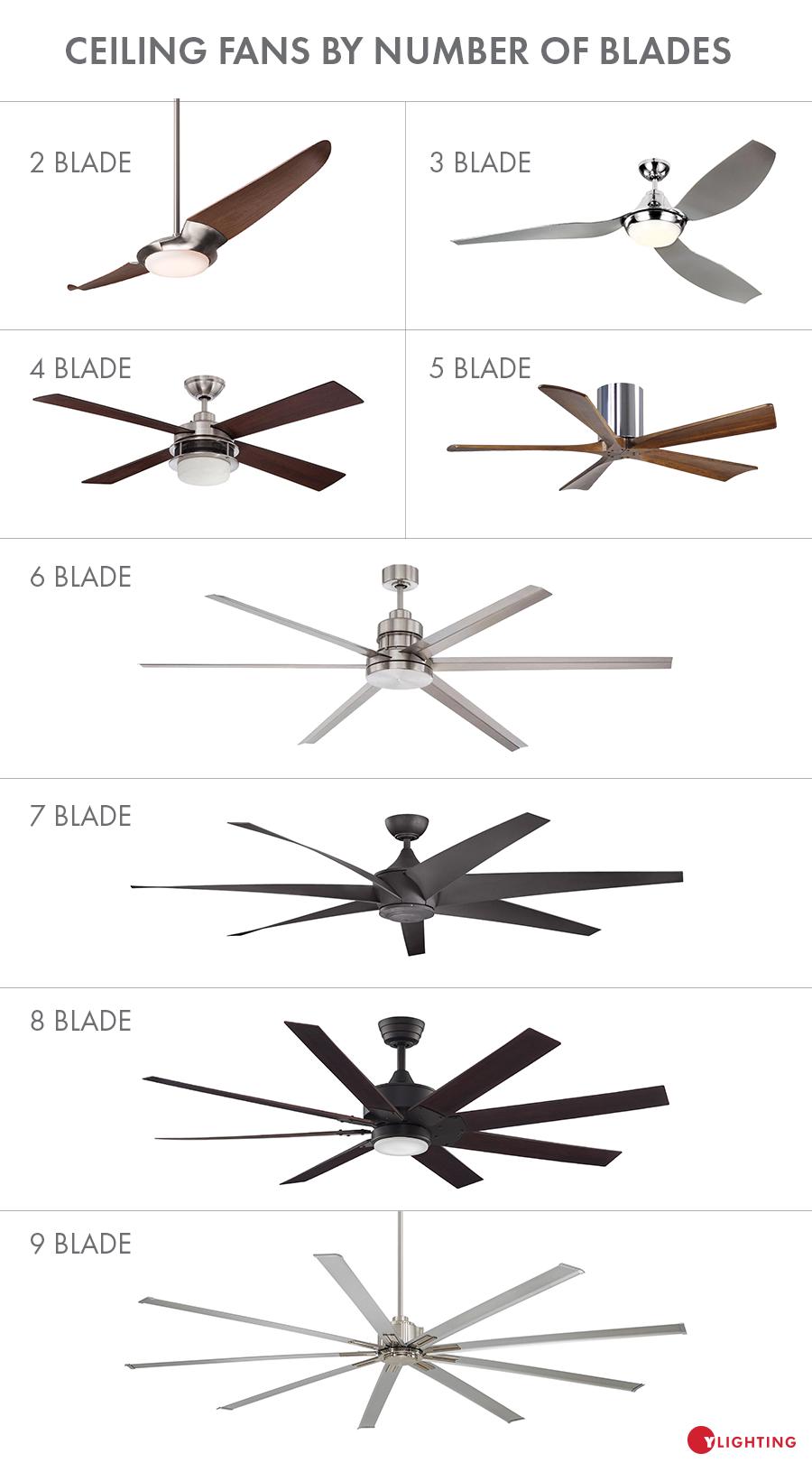 How To Choose A Ceiling Fan Size Guide Blades Airflow Ceiling Fan Size Living Room Ceiling Fan Modern Ceiling Fan