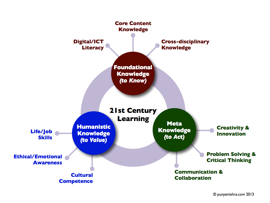 67 best images about School-21st Century Skills on Pinterest ...