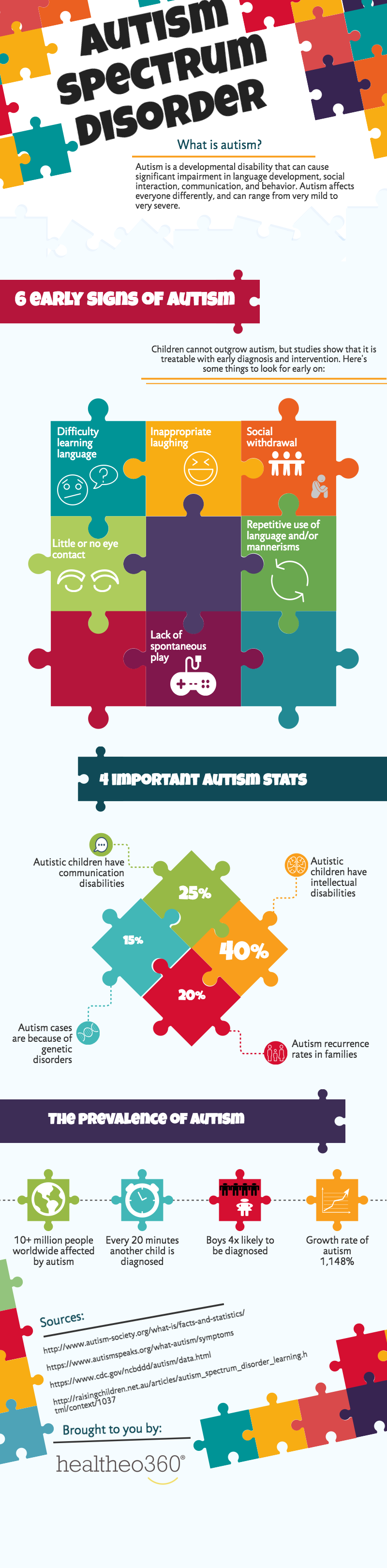 "Autism Spectrum Disorder - Raising Awareness  Autism is often referred to as a ""hidden disability"" because the condition often does not ""look"" visible.  Parents may come to believe a child with the condition is acting out, and adults with autism can feel misunderstood and isolated.  Although autism can severely impact daily living, support for those affected is improving as our understanding of the condition evolves.  ?…"