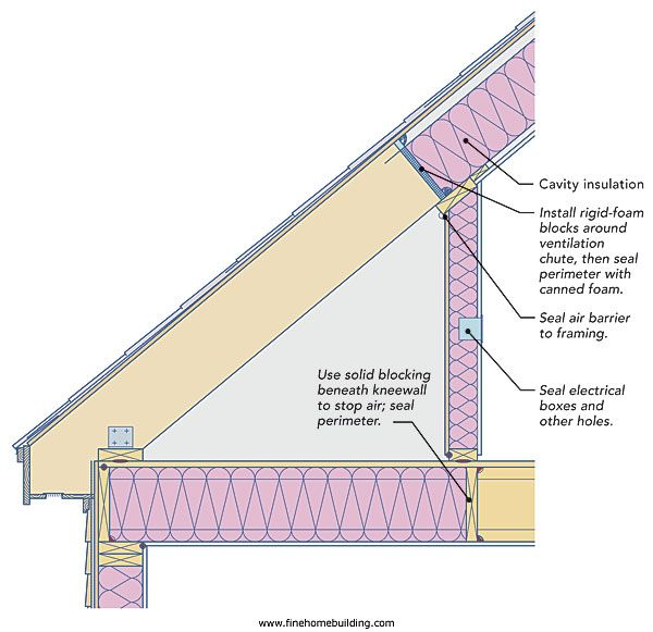 Proper Knee Wall Insulation Click To Enlarge Image