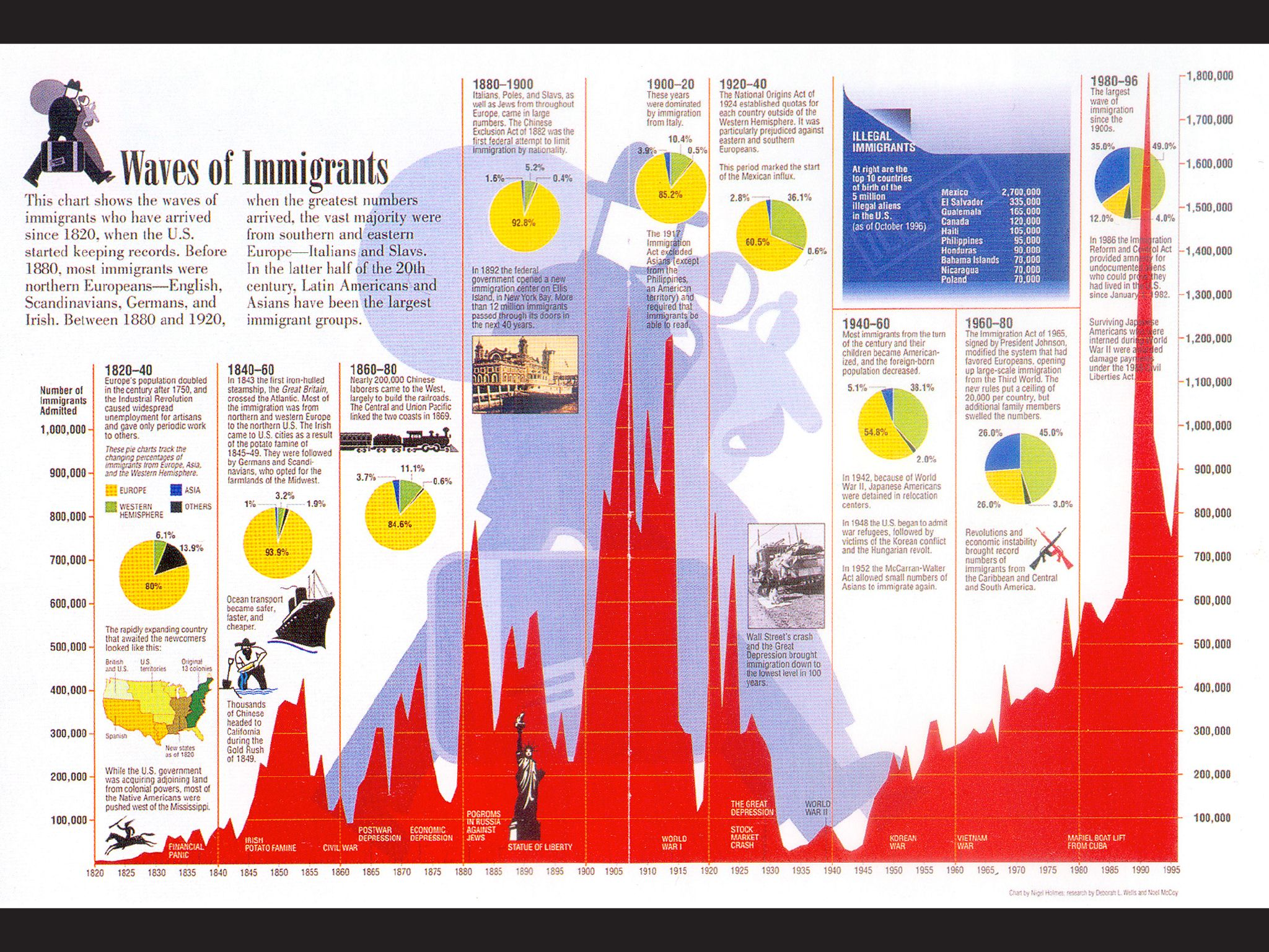 Pin By Karen Cheng On Immigration Infographics