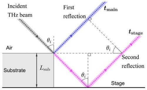 Decoupling Substrate Thickness And Refractive Index