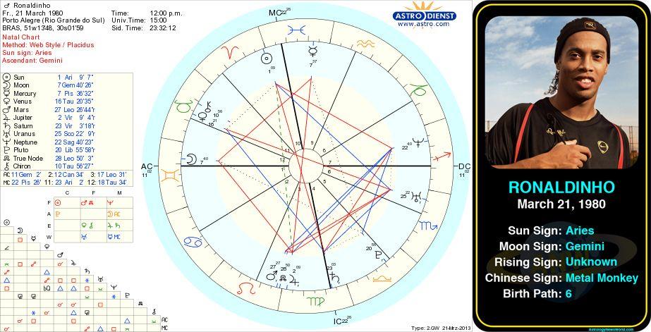 Ronaldinho\u0027s birth chart   astrologynewsworld/indexphp