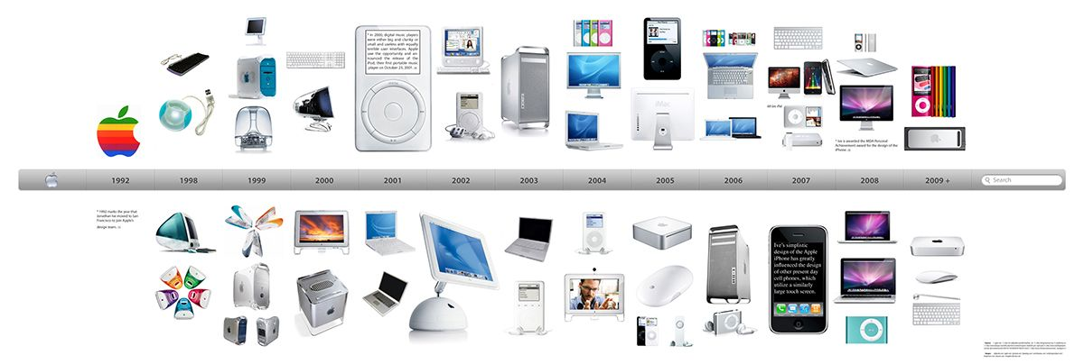 Cool Apple Related Pics Google Search: Apple Products Timeline - Google Search