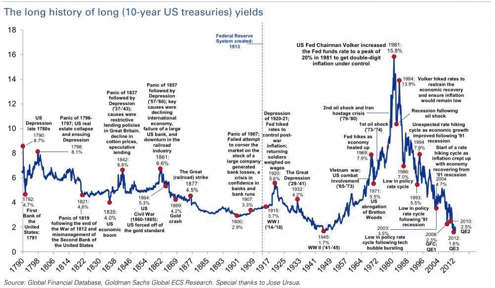10 Year Treasury Government Bonds Stock Market Chart