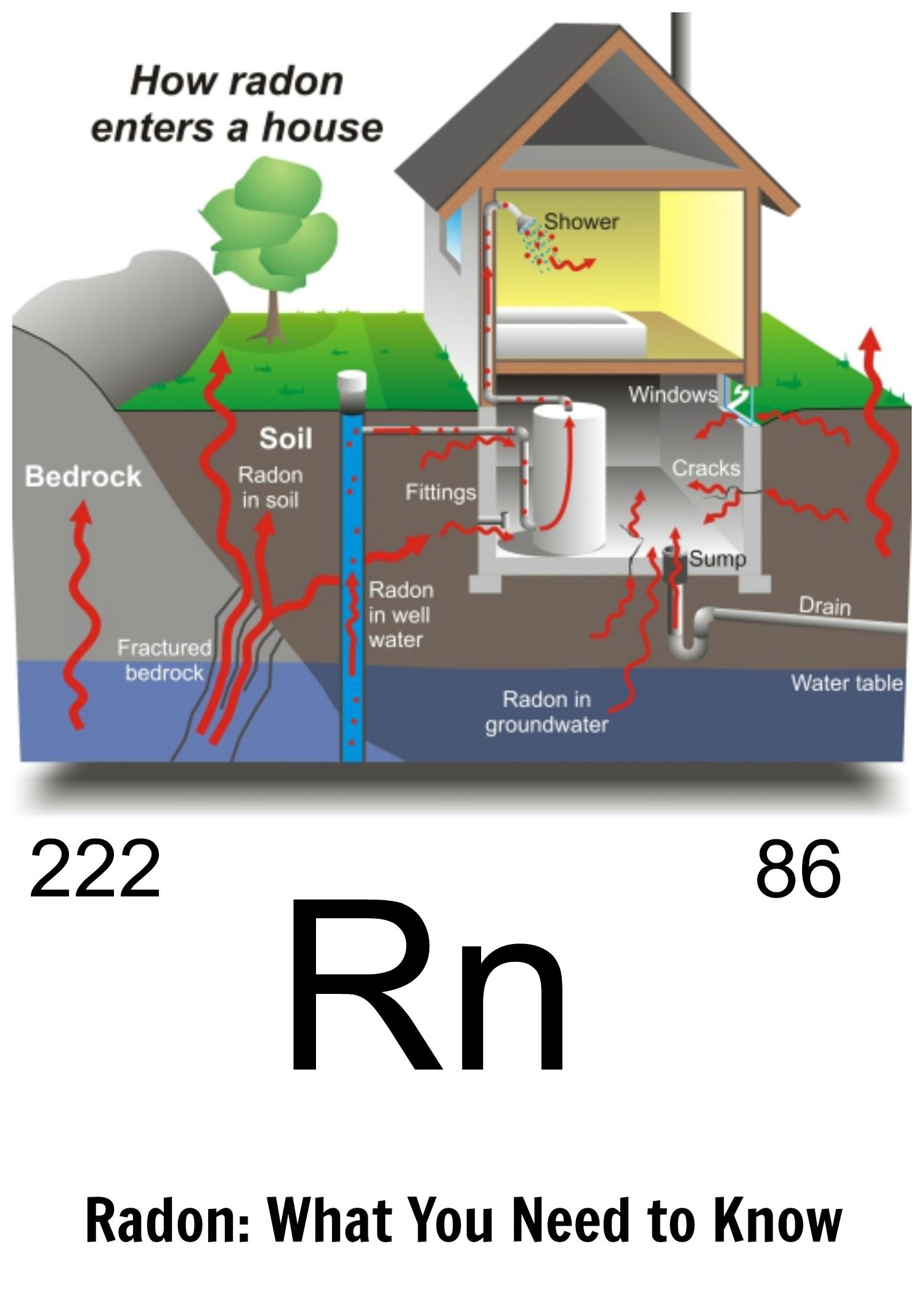 Genial Did You Know 1 In 15 Homes Has Elevated Levels Of Radon? The Good News